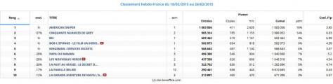 Box-Office-France-du-18-au-24-février-2015