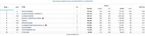 Box office France du 04 au 10 février