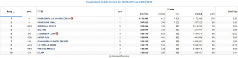 Box-Office-France-du-18-au-24-mars-2015