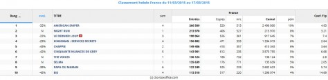 Box office France du 11 au 17 mars 2015