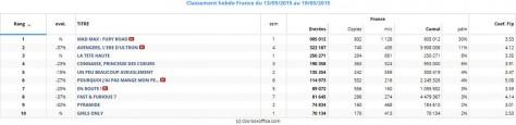 Box office France du 13 au 19 mai 2015