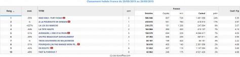Box office France du 20 au 26 mai 2015
