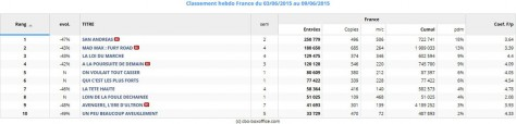 Top 10 - Box office France du 03 au 09 juin 2015