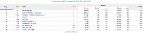 Top 10 box office France du 09 au 15 septembre 2015