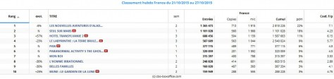 Box office - Top-10 hebdo France du 21 au 27 octobre 2015