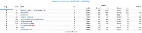 Box office top 10 hebdo France du 18 au 24 novembre 2015