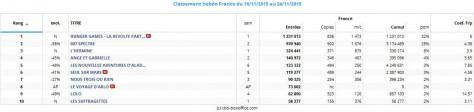Box office top 10 hebdo France du 18 au 24 novembre 2015