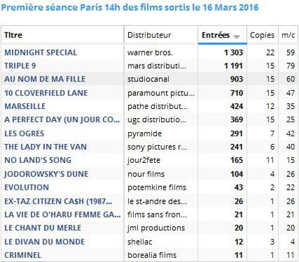 Box office Première Séance Paris 14 du mercredi 16 mars 2016