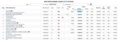 Box-office 2016