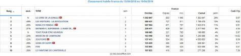 Top 10 hebdo Box-office France- du 13 au 19 avril 2016