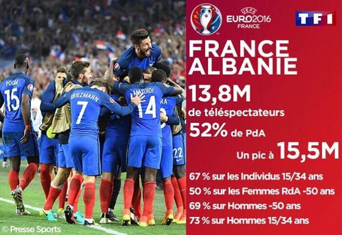 France Albanie - Audiences TF1