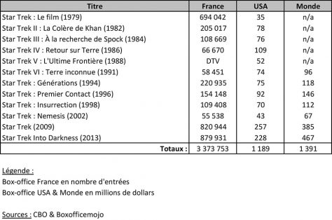Star Trek - Box-office