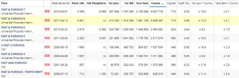 Box office comparatif - Fast and Furious